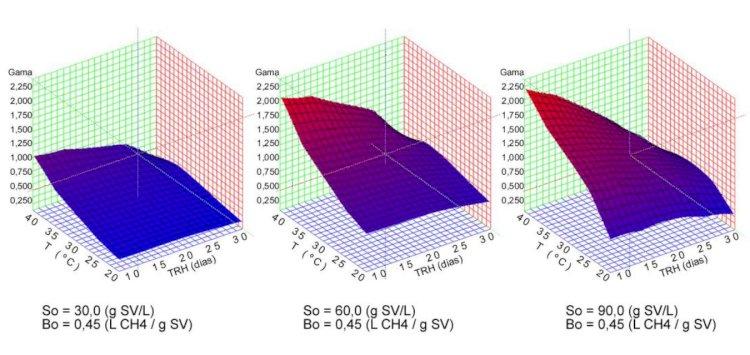 Modelagem da produção de biogás da suinocultura
