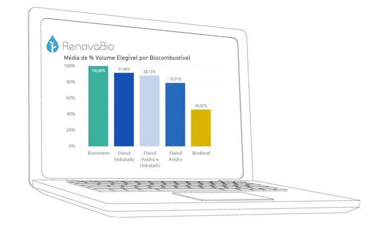 RenovaBio - Painel Dinâmico de Certificações de Biocombustíveis