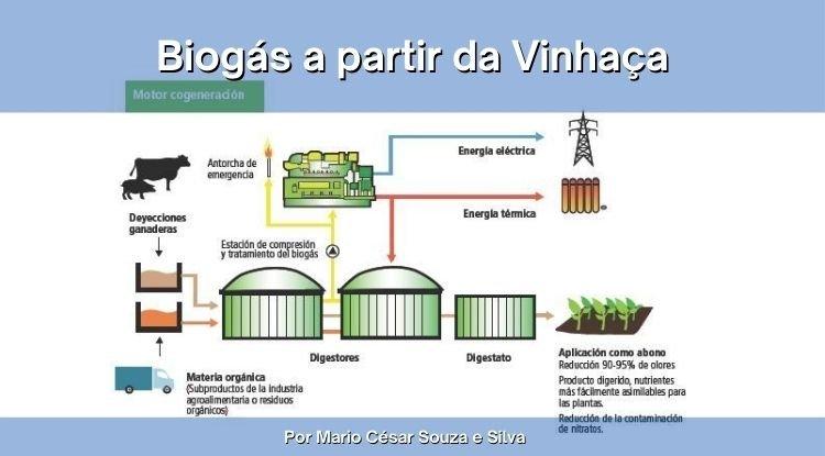 Biogás uma realidade à moda antiga utilizando Biomassa
