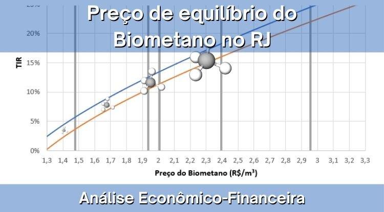 O preço de equilíbrio do biometano no estado do Rio de Janeiro